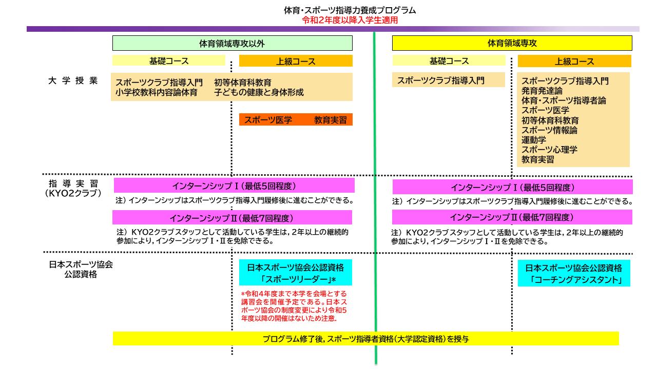 スポーツ指導HP用 新カリ図.png